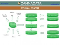 A flowchart describing the technical concept of CannaData, depicting the utility of a data repository
