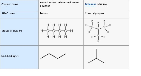 Source: (https://en.wikipedia.org/wiki/Butane#Isomers)