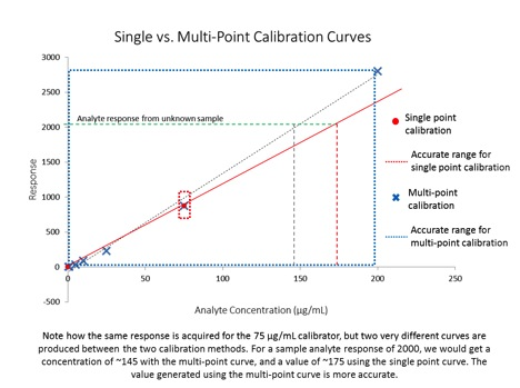 Calibration Figure 1