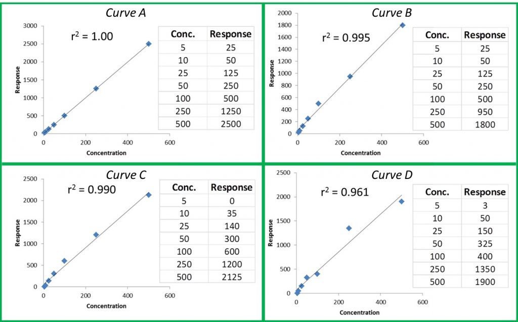 Figure 1: Representative Curves and r2 values