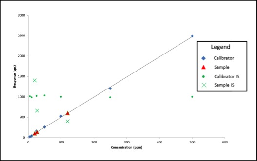 Figure 2: Calibration Curve with Internal Standard Responses and Three Sample Results after Method Errors