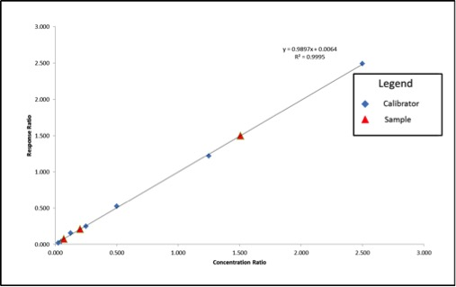 Figure 3: Calibration Curve and Sample Results Calculated Using Internal Standard Correction