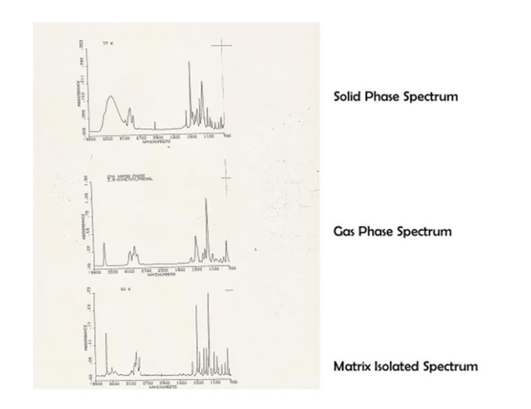 IR Spectrum of 2,4-Dichlorophenol in different physical states